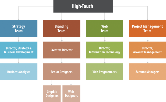 HTC Corporate Structure Branding Web amp Project Management