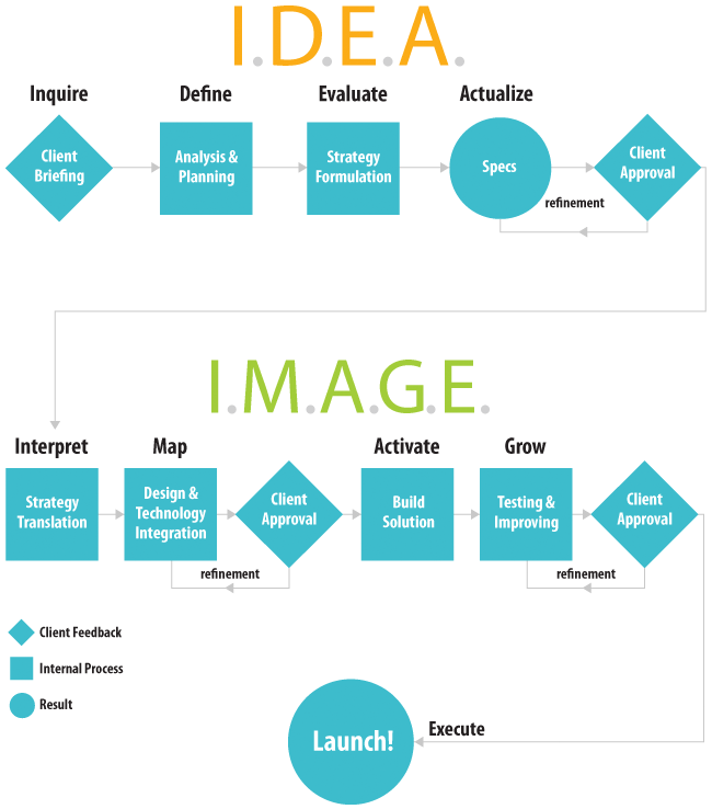 Htc Methodology Montreal Web Design Branding E Commerce