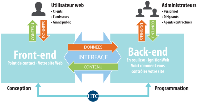 HTC and IgnitionWeb